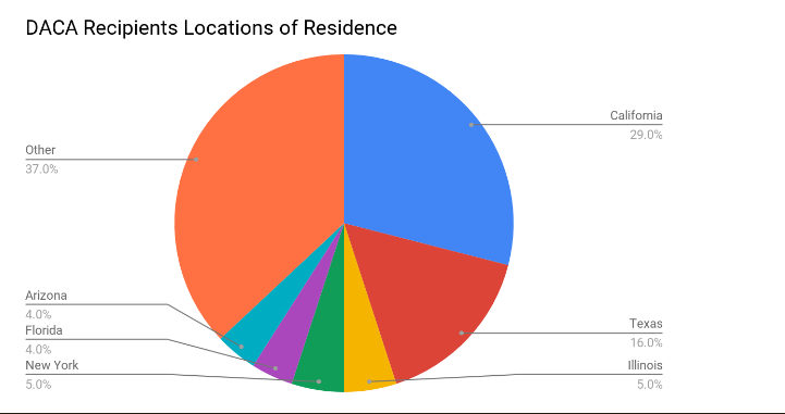 Pie Chart about DACA recipients Location of Residence