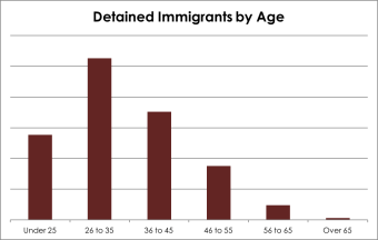 Detained+immigrants+by+age