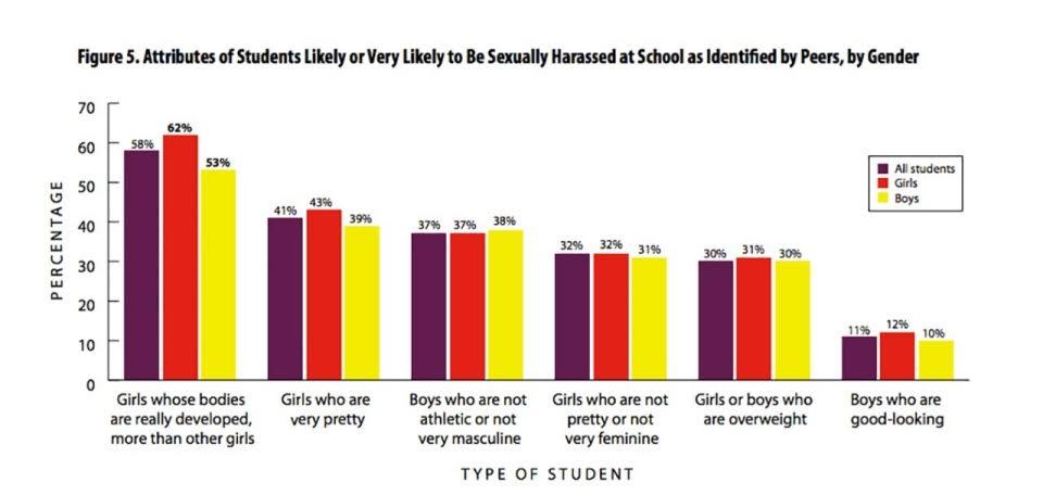 high school specific sexual assault histogram